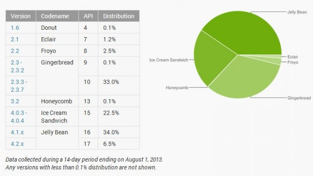 statistica-Android-august-2013
