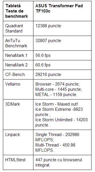 teste-benchmark-ASUS-TF103C