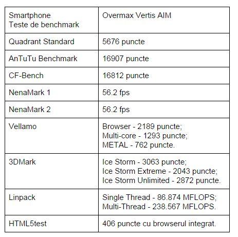 Teste-benchmark-Overmax-Vertis-AIM