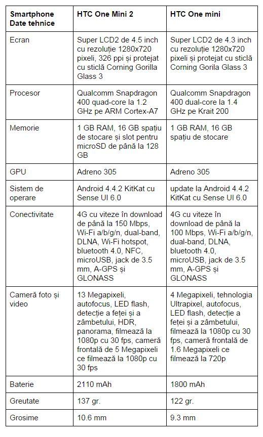specificatii-HTC-One-mini-2