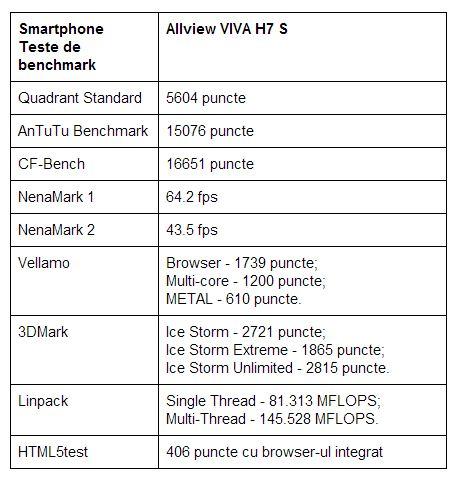 teste-benchmark-Allview-VIVA-H7-S