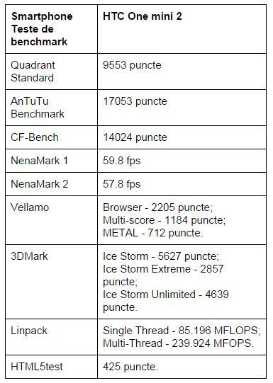teste-benchmark-HTC-One-mini-2