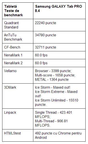 teste-benchmark-Samsung-GALAXY-Tab-PRO-8.4