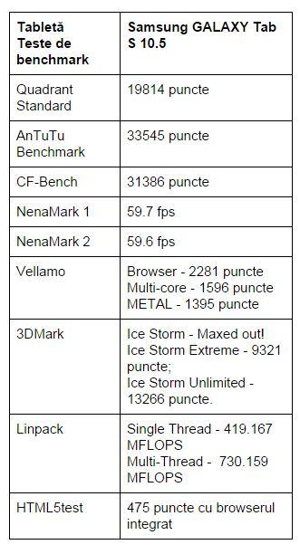 teste-benchmark-Samsung-GALAXY-Tab-S-10.5