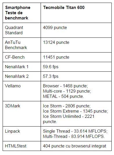 teste-benchmark-Tecmobile-Titan-600