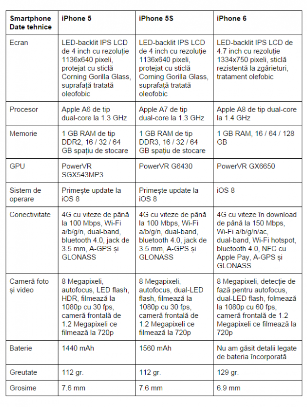 iPhone-5-vs-iPhone-5S-vs-iPhone-6-comparativ
