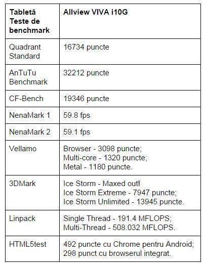 teste-benchmark-Allview-VIVA-i10G