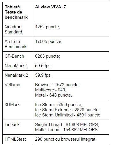 teste-benchmark-Allview-VIVA-i7
