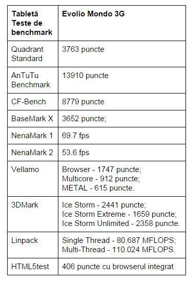 teste-benchmark-Evolio-Mondo-3G