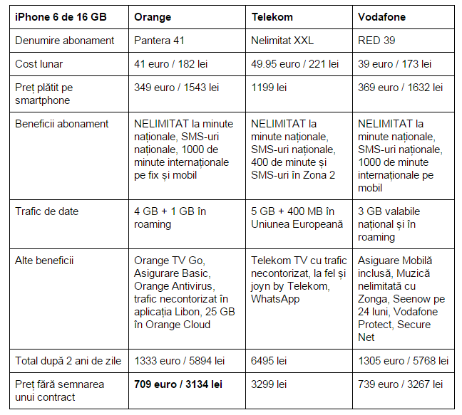 iPhone 6 în oferta Orange, Telekom și Vodafone