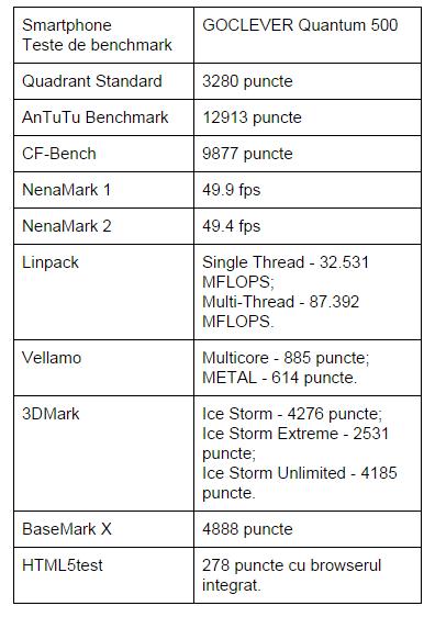 teste-benchmark-GOCLEVER-Quantum-500