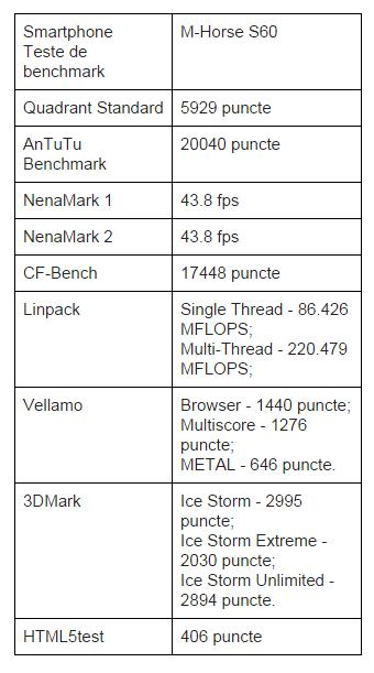 teste-benchmark-M-Horse-S60