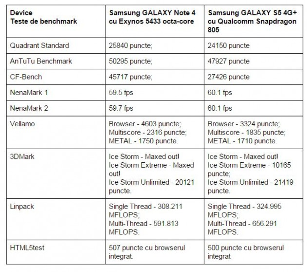 teste-benchmark-Samsung-GALAXY-Note-4