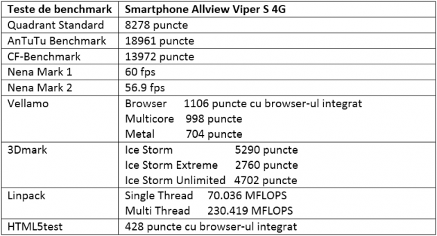 Teste benchmark Allview Viper S 4G