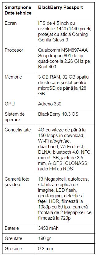 specificatii-BlackBerry-Passport