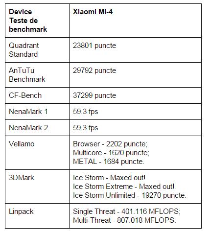 teste-benchmark-Xiaomi-Mi-4