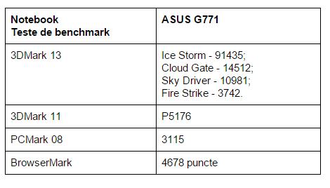 teste-benchmark-ASUS-ROG-G771