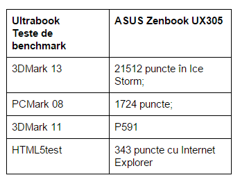 teste-benchmark-ASUS-Zenbook-UX305