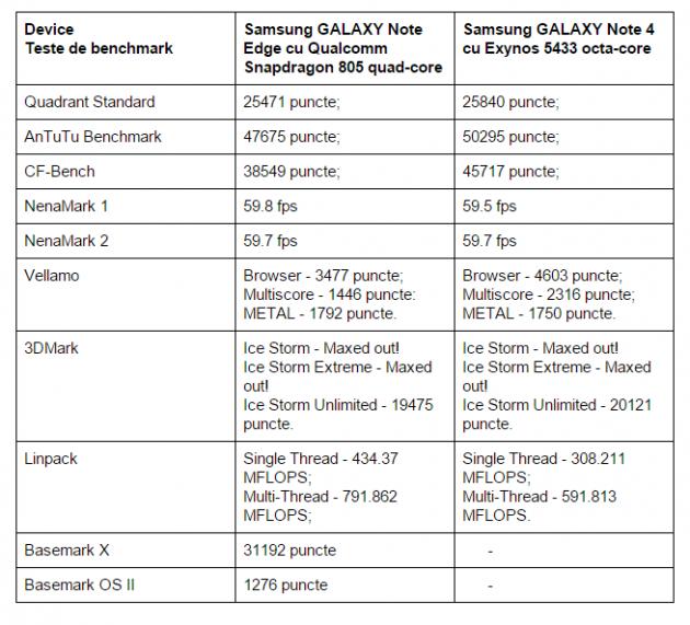 teste-benchmark-Samsung-GALAXY-Note-Edge