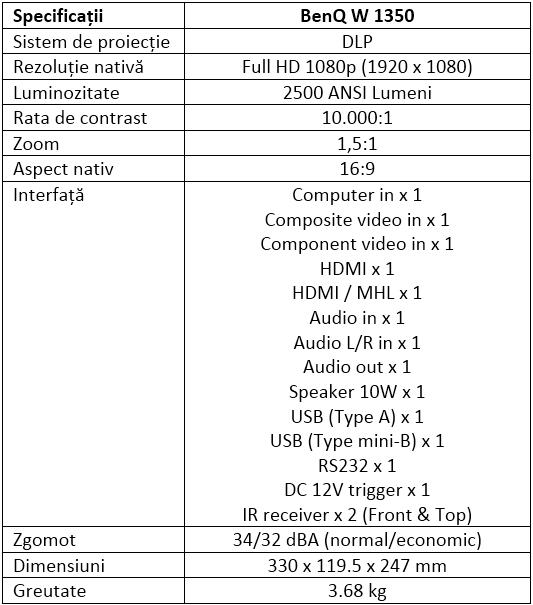 Specificatii BenQ W1350