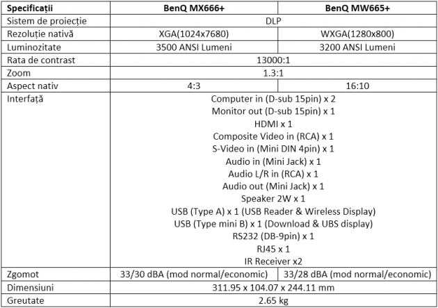 Specificatii Videoproiectoare BenQ MX666+ si MW665+