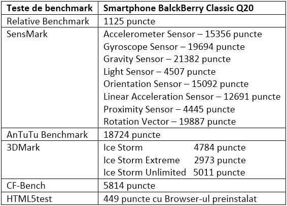 Tabel teste benchmark BlackBerry Classic