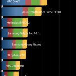 Teste Benchmark Prestigio MultiPhone 5550 DUO