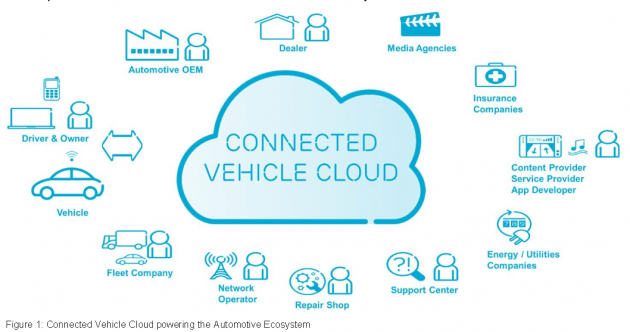 Ericsson Connected Vehicle Cloud