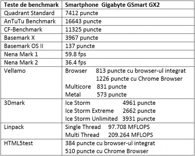 Tabel teste benchmark Gigabyte GSmart GX2