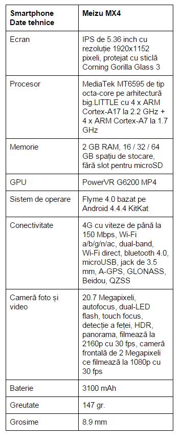 specificatii-Meizu-MX4