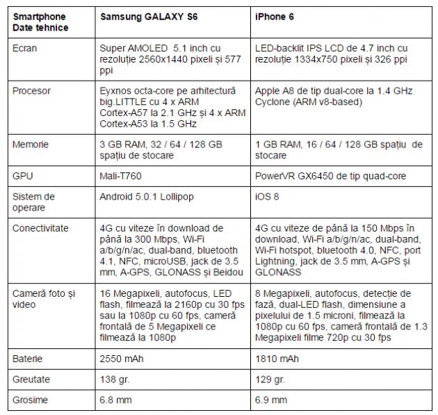 specificatii-Samsung-GALAXY-S6-vs-iPhone-6
