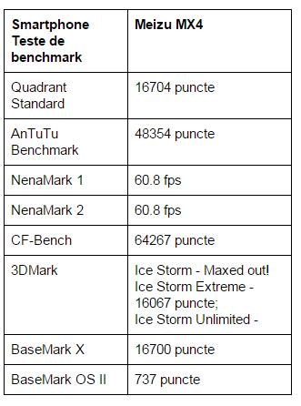 teste-benchmark-Meizu-MX4