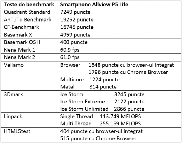 Tabel teste benchmark allview P5 Life