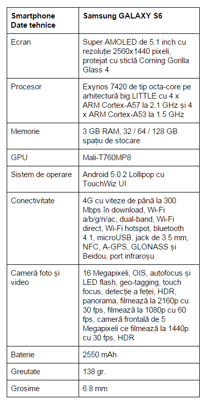 specificatii-Samsung-GALAXY-S6