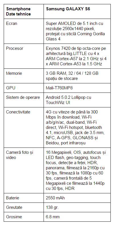 specificatii-Samsung-GALAXY-S6