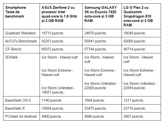 teste-benchmark-ASUS-Zenfone-2-ZE551