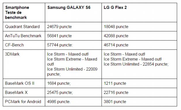 teste-benchmark-Samsung-GALAXY-S6