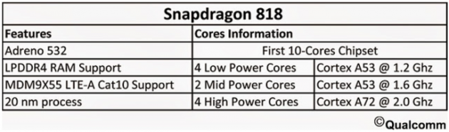 Qualcomm Snapdragon 818