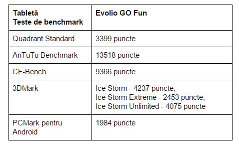 teste-benchmark-Evolio-GO-Fun