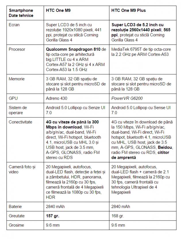 Specificatii-HTC-One-M9-Plus-vs-HTC-One-M9
