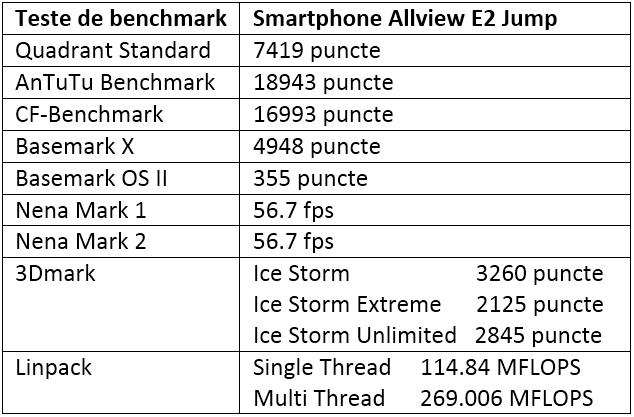Tabel teste benchmark Allview E2 Jump