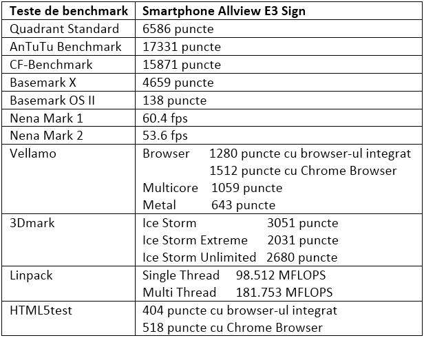 Tabel teste benchmark Allview E3 Sign