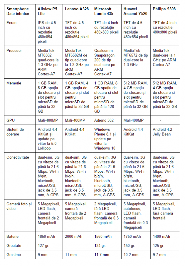 specificatii-telefoane-gratuite-RCS-RDS