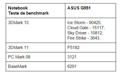 teste-benchmark-ASUS-ROG-G551