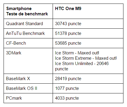 teste-benchmark-HTC-One-M9