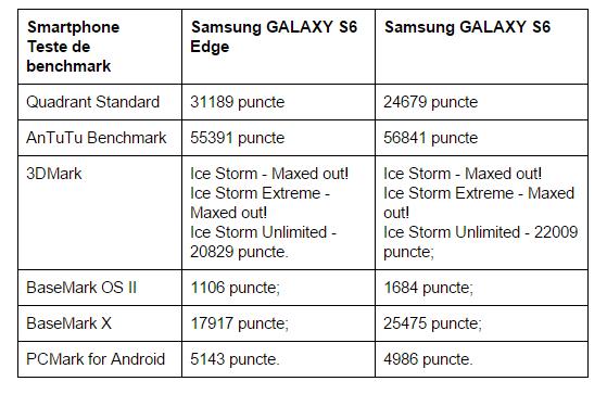 teste-benchmark-Samsung-GALAXY-S6-Edge
