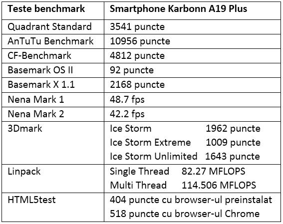 Tabel teste de benchmark Karbonn A19 Plus