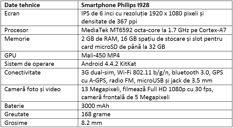 Specificatii Philips I928