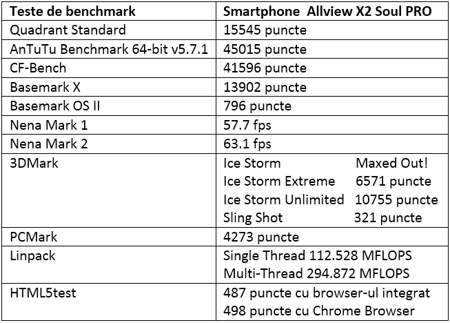Tabel teste benchmark Allview X2 Soul PRO