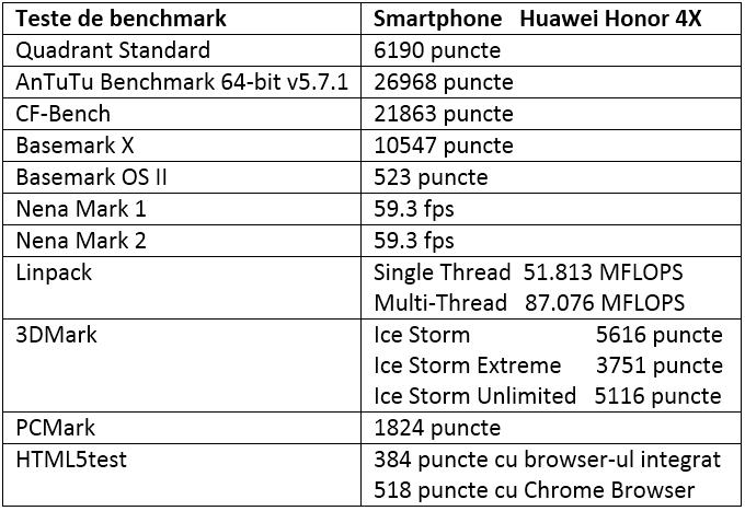 Tabel teste benchmark Huawei Honor 4X